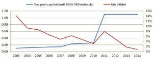 Grafic-1-apa-uzinata-RO
