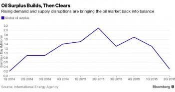 supply oil