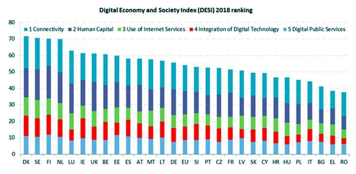 Indicele Digitalizarii UE
