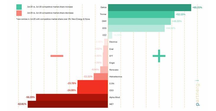 cota de piață a cripocurințelor)