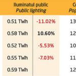 AFM approves EUR 40 million for public lighting